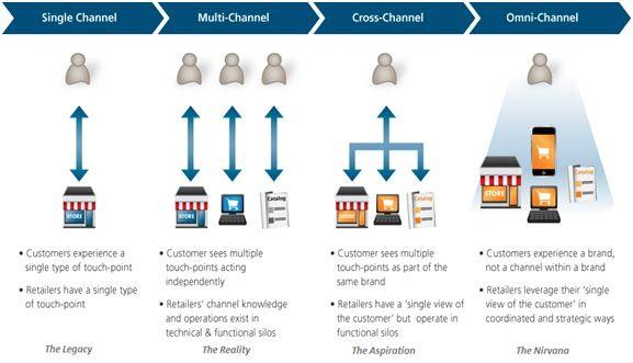 #Social #Shopping #SingleChannel #MultiChannel #CrossChannel #OmniChannel #mafash14 #bocconi #sdabocconi #mooc #w5