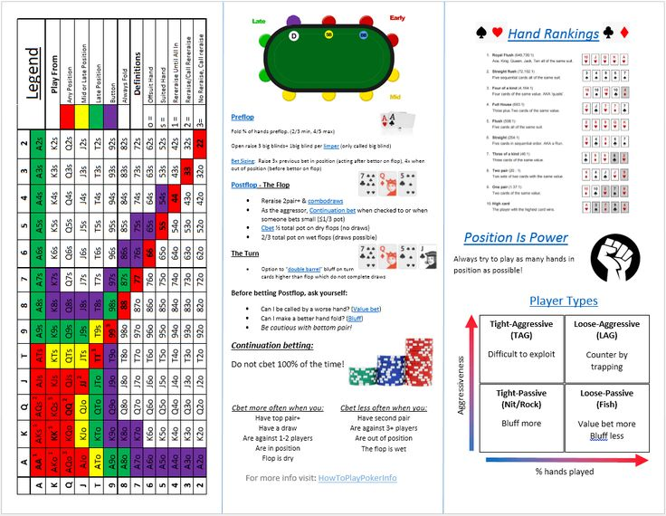 We just updated our poker cheat sheet for you new poker players out there!!!! The cheat sheet will give you all of the basic poker concepts such as position, hand rankings, WHAT HANDS TO PLAY, and...