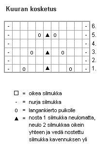 Ulla 01/04 - Neuleohjeet - Kuura-