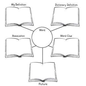 A word map is a visual organizer that promotes vocabulary development. Using a graphic organizer, students think about terms or concepts in several ways. Most word map organizers engage students in developing a definition, synonyms, antonyms, and a picture for a given vocabulary word or concept. Enhancing students' vocabulary is important to developing their reading comprehension.