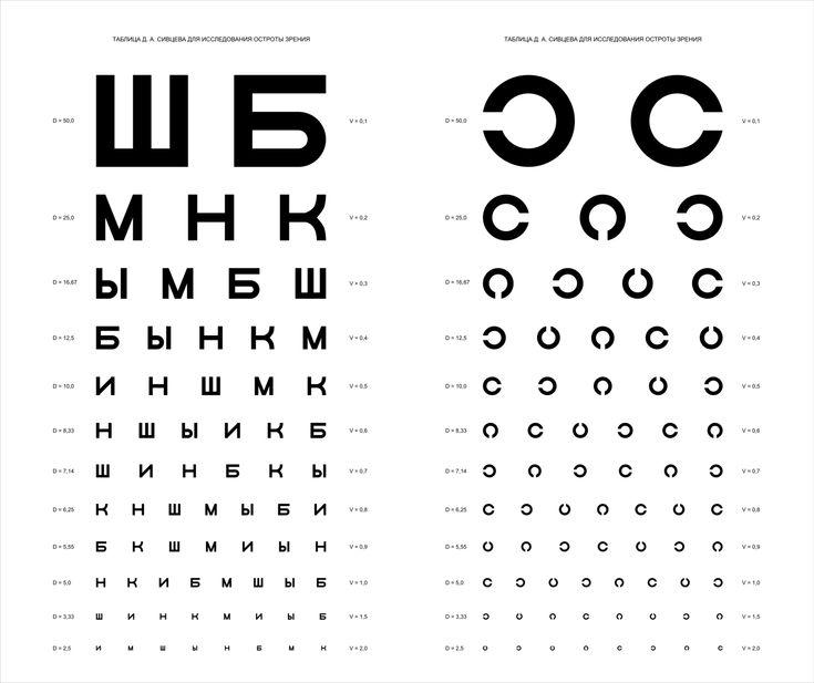Таблица_проверки_остроты_зрения