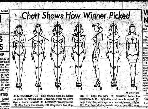 This chart helps the judges decides whose body should win the prize...but a pretty face, talent, and charm are also a must! (Date unknown)