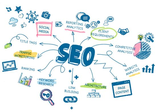 We not just have confidence in work execution just gives finish IT arrangement, yet we are glad to aid all respects to deal with their total business online inquiries. #seo #consultant #india