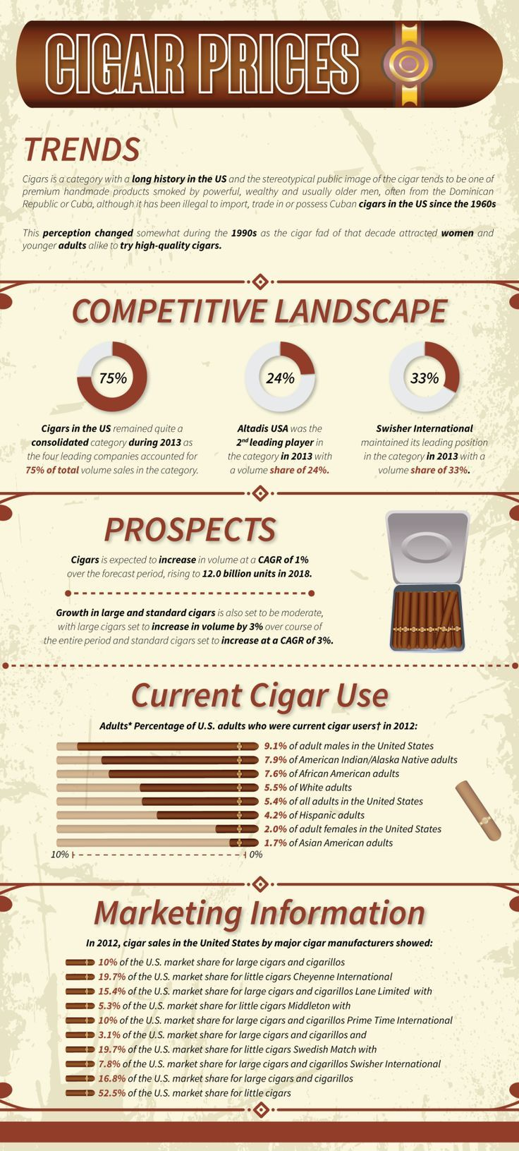 Food infographic  Visualistan: Cigar Prices Trends and Metrics #infographic