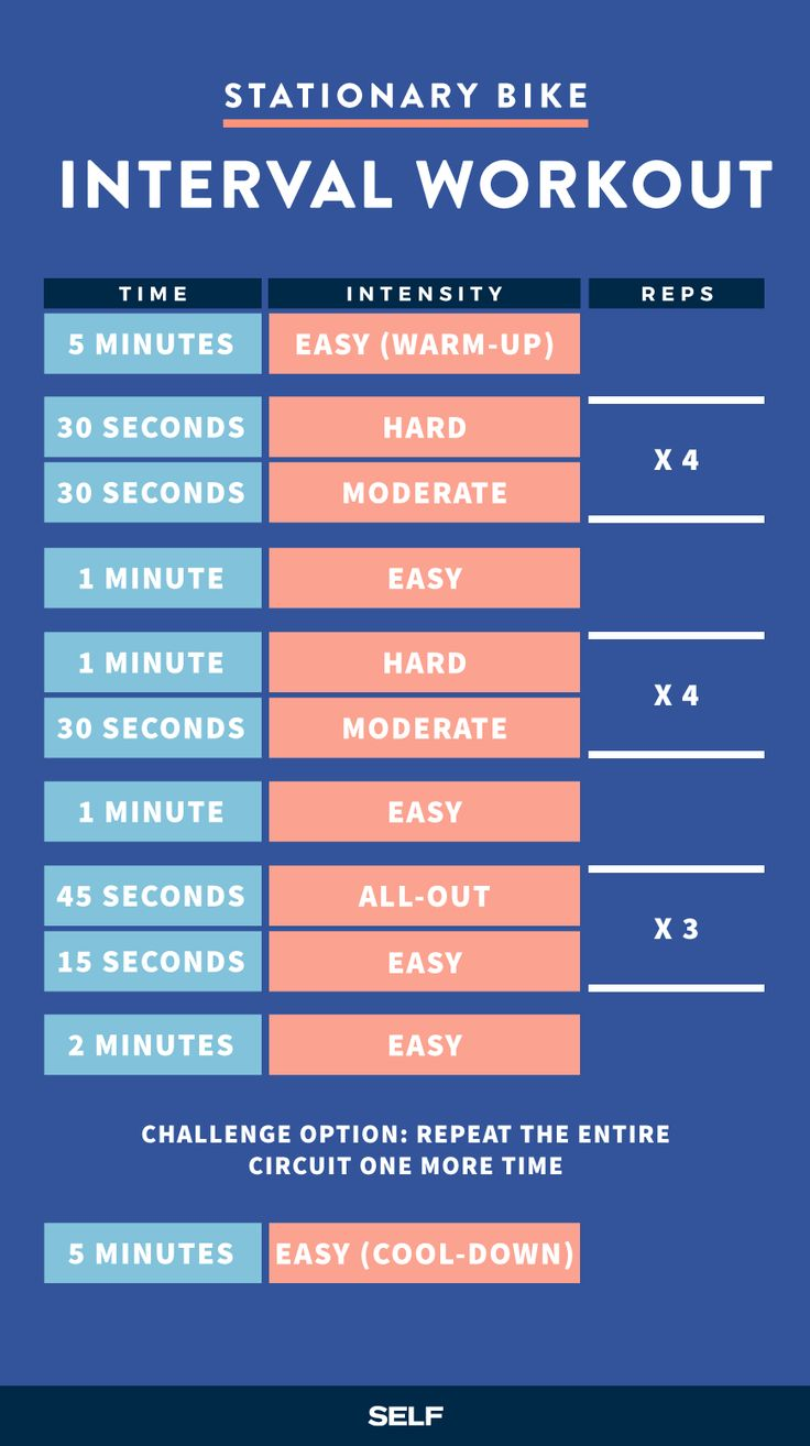 Crush this 20-minute interval workout that alternates between easy, moderate, hard, and all-out levels of exertion.