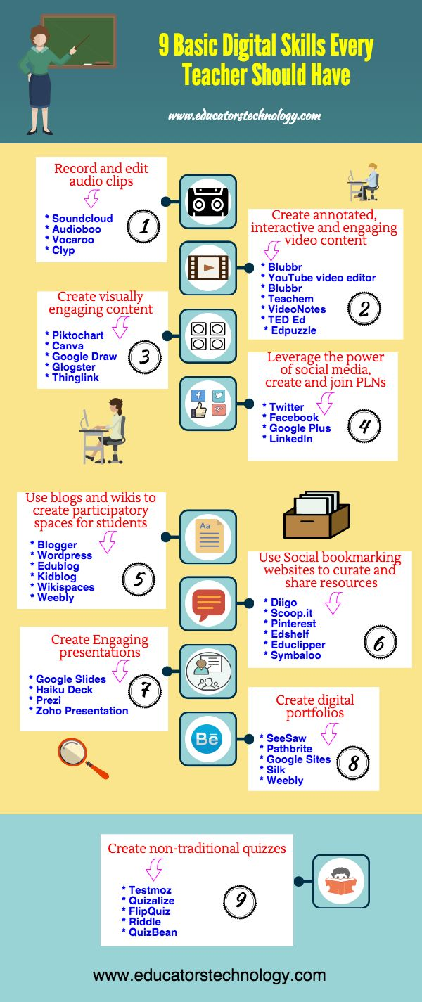 A Beautiful Poster Featuring Basic Digital Skills Every Teacher Should Have ~ Educational Technology and Mobile Learning