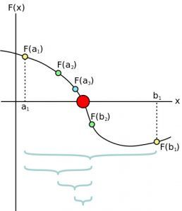 The Bisection Method for root finding
