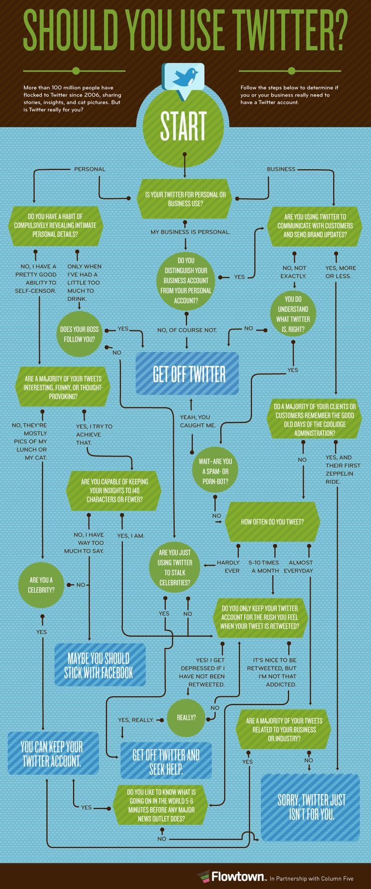 A logic flow #infogrphic posing the question, Should You Use #Twitter?