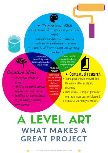 What makes a great A level art project venn diagram poster for display or handout