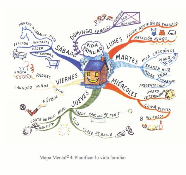 Un Mapa Mental es un método de análisis que permite organizar con facilidad los pensamientos y utilizar al máximo las capacidades mentales. Como crearlos