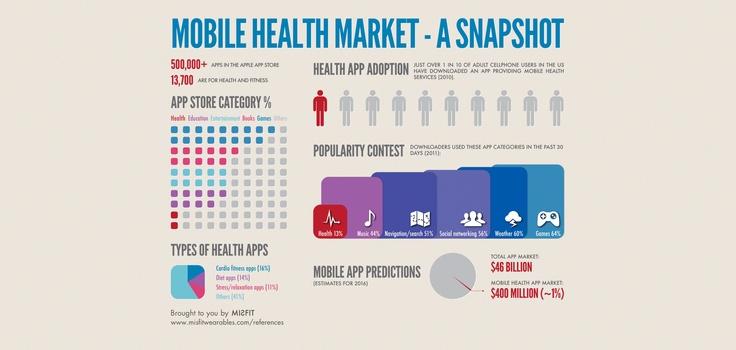 Mobile Health Market Snapshot