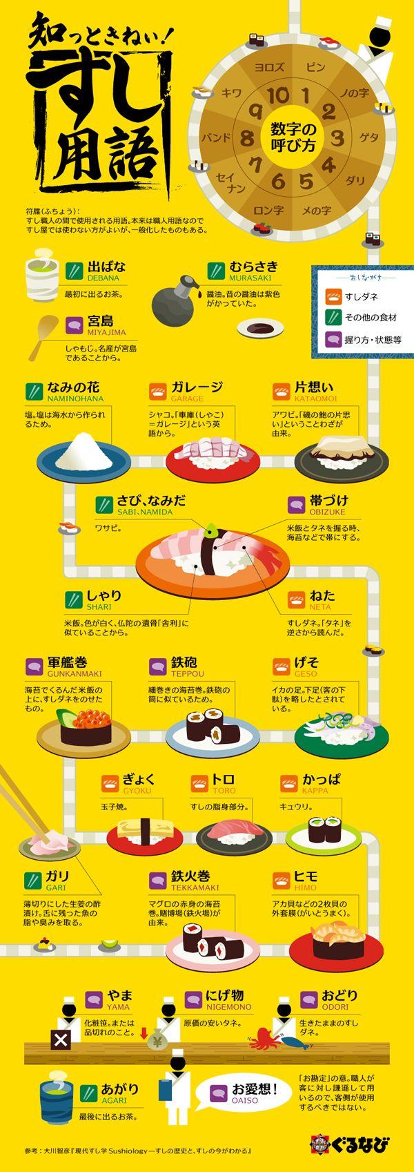 インフォグラフィックス:寿司屋で使える専門用語をまとめたインフォグラフィック