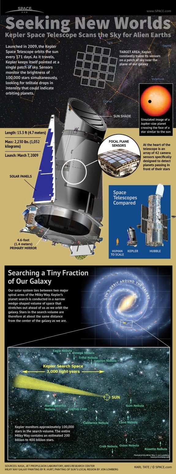 NASA's Planet-Hunting Kepler Telescope Explained #Infographic