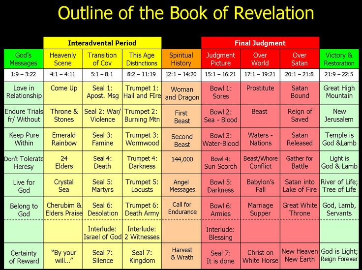 Book of Revelation Timeline | these 9 major sections of the book and lays them across a timeline ...
