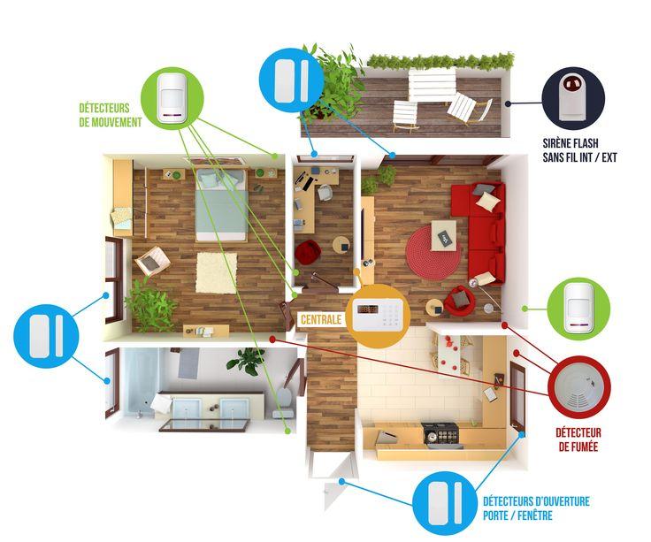 Installation alarme maison sans fil RTC