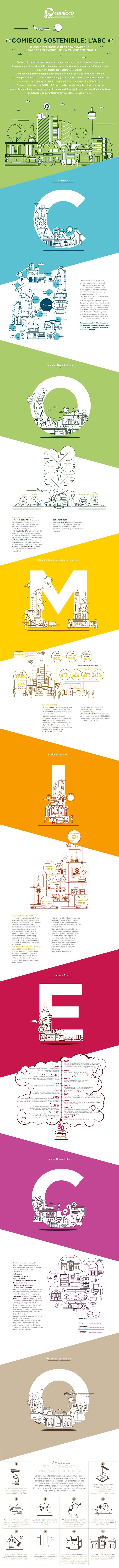 Comieco è una struttura organizzativa senza scopo di lucro, nata per garantire il raggiungimento degli obiettivi nazionali di recupero e riciclo degli imballaggi in carta e cartone fissati dalle normative europee. Comieco è il garante nazionale dell'av…