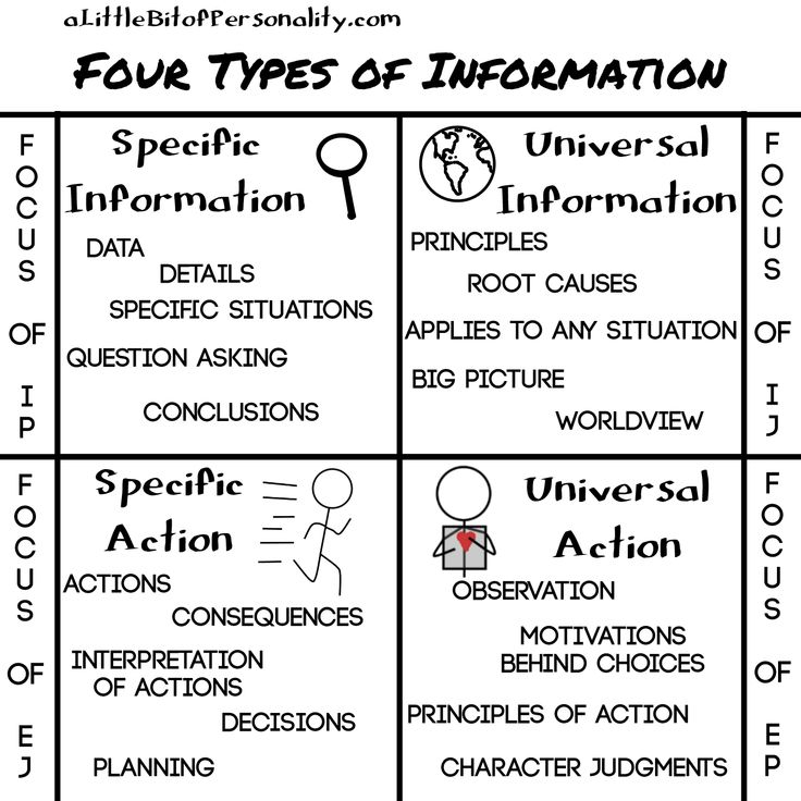 Types Personalities Beyond: Information And Specialty Focus Of Different Types