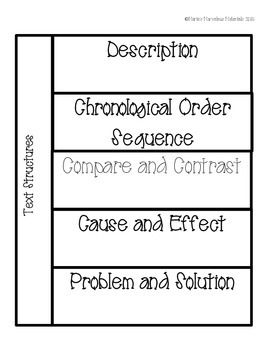 I have created an interactive foldable that can be used in a student interactive notebook for the five text structures. There is a flap for each of he text structures, a definition, and signal words. --Problem and Solution--Cause and Effect--Description--Compare and Contrast--Sequence or Chronological Order