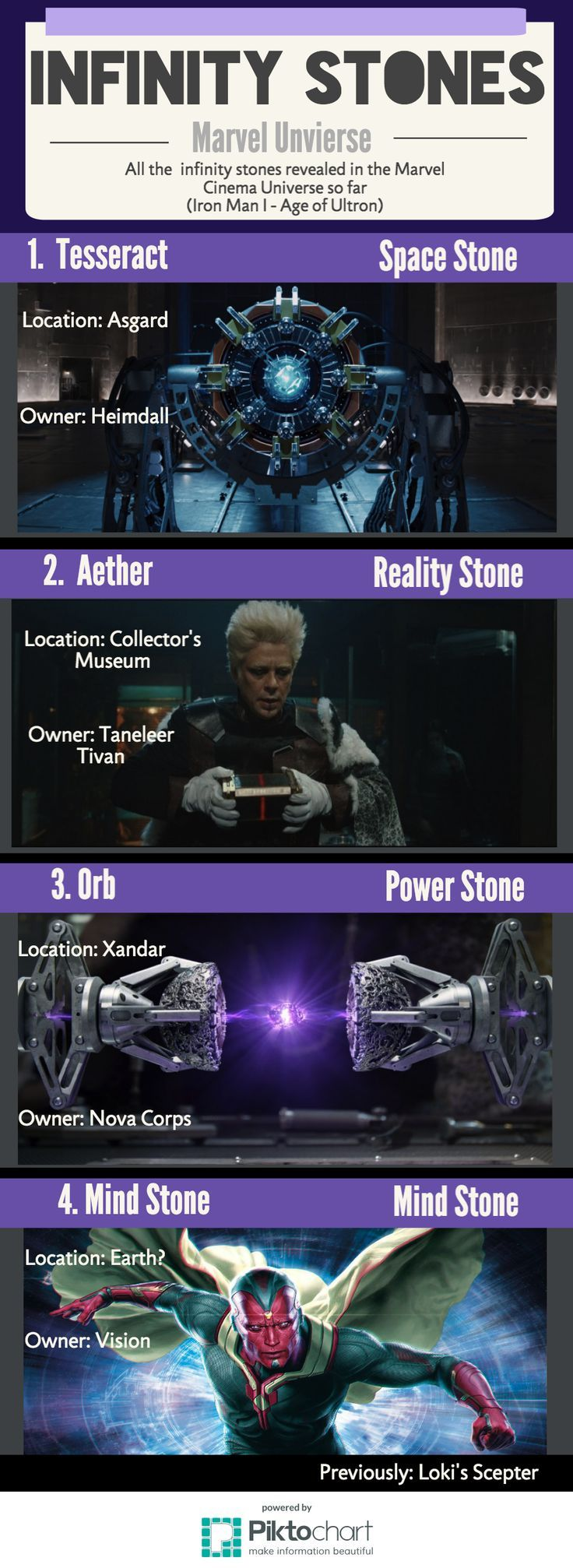 All infinity stones revealed by Marvel Cinematic Universe until Age of Ultron