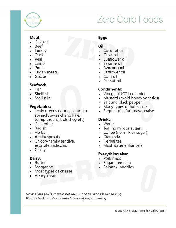 Zero Carb Foods Printable
