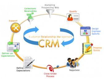 #CRM #bestCRMsoftware #CRMsoftware #software