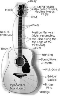 Learn to play guitar using online guitar lessons