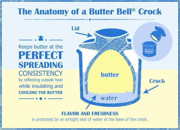 Anatomy of a Butter Bell this is so much better than having to whip up butter while dogging the globs flying at you at warp speed! Trying to save a little on spreadable butter is not fun, I think a nice investment for sure here! #butter, #bell, #infographic, via butterbell.com