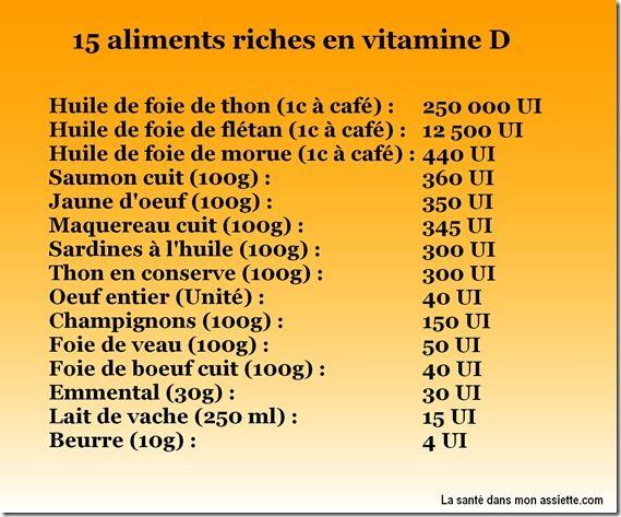 Les 25 meilleures id es concernant aliments riches en vitamine d sur pinterest vitamine d et - Aliments les plus riches en fer ...