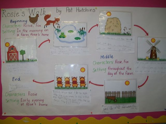 Rosie's Walk story map. Download the pictues used for free.