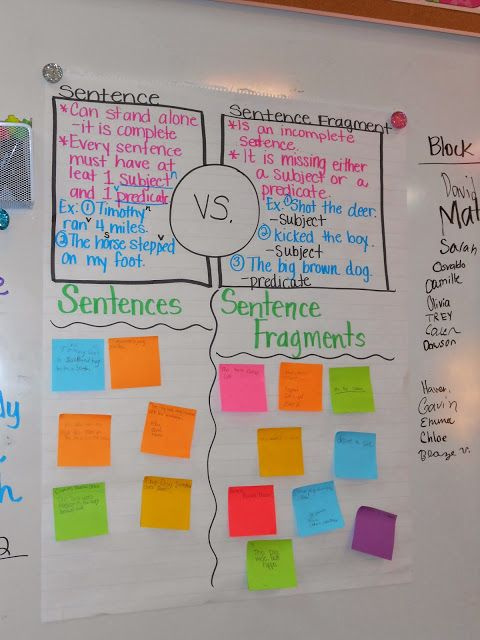I use this anchor chart as I introduce/review sentences and sentence fragments with my students.  First, we talk about what a sentence is, what it has.  Then, we come up with a few examples.  We then do the same for sentence fragments.  Once we have discussed them, the students get with a partner.  They are assigned to come up with their own sentence or sentence fragment.  They then share their sentence/sentence fragment with the class and the class must guess where it will go on the anchor…
