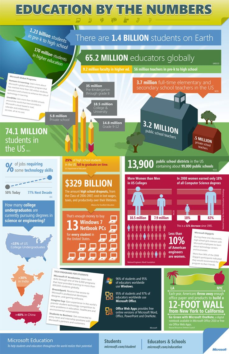 17 best images about college infographics biggest be part of the 170 million students in college