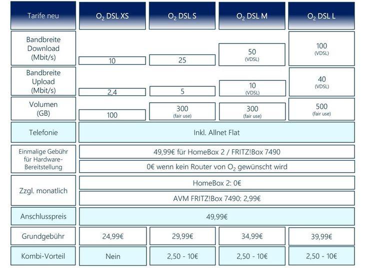 Neue O2 VDSL/DSL Tarife ab dem 27.April --O2 DSL Tarife ab 9,99 Euro -Telefontarifrechner.de News
