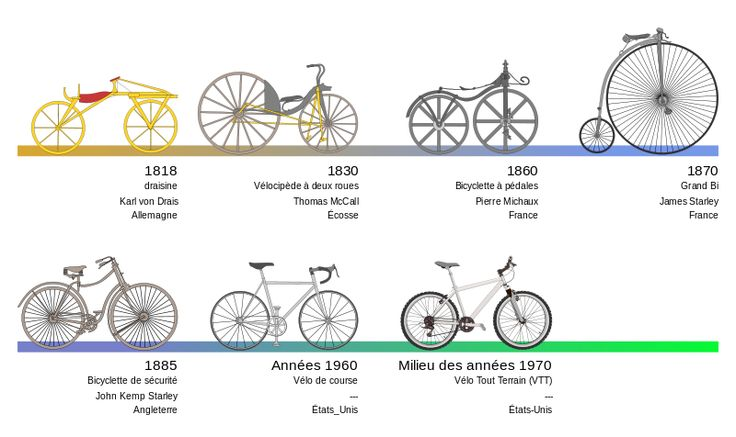 Evolution du vélo / Bicycle evolution