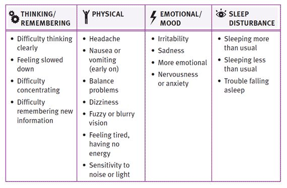 Symptoms of Post-Concussive Syndrome (source: US Centers for Disease Control- CDC)