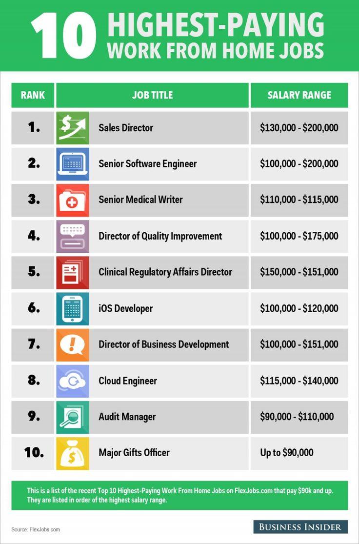 Best 20 Home Jobs Ideas On Pinterest
