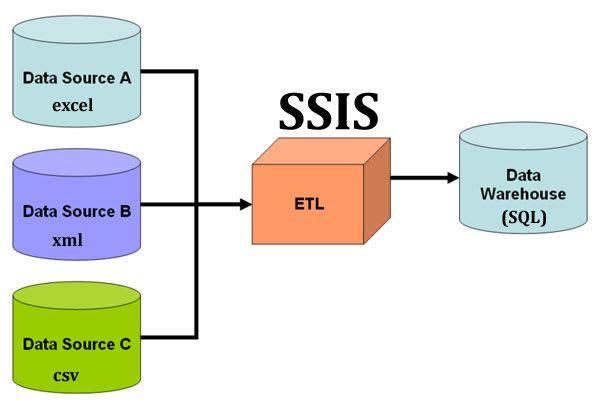 I Will Develop Advance Ssis Package Data Warehouse Data Visualization Data