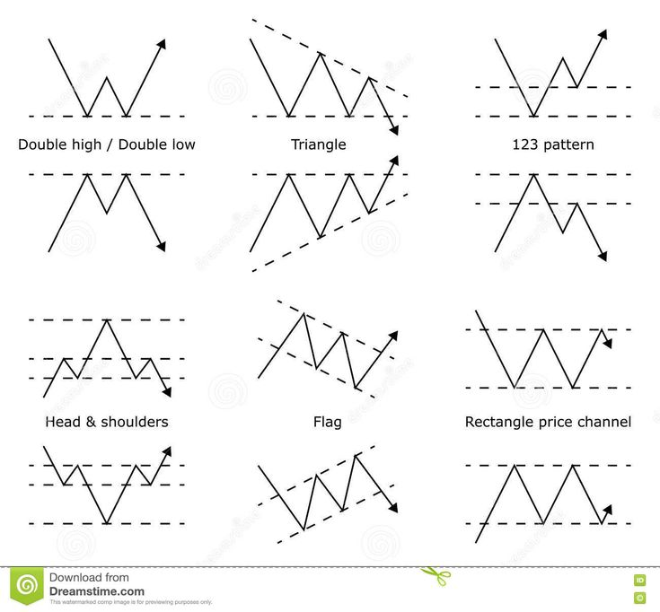 Fundamental Analysis Forex - A Beginners Guide |SA Shares SA Shares