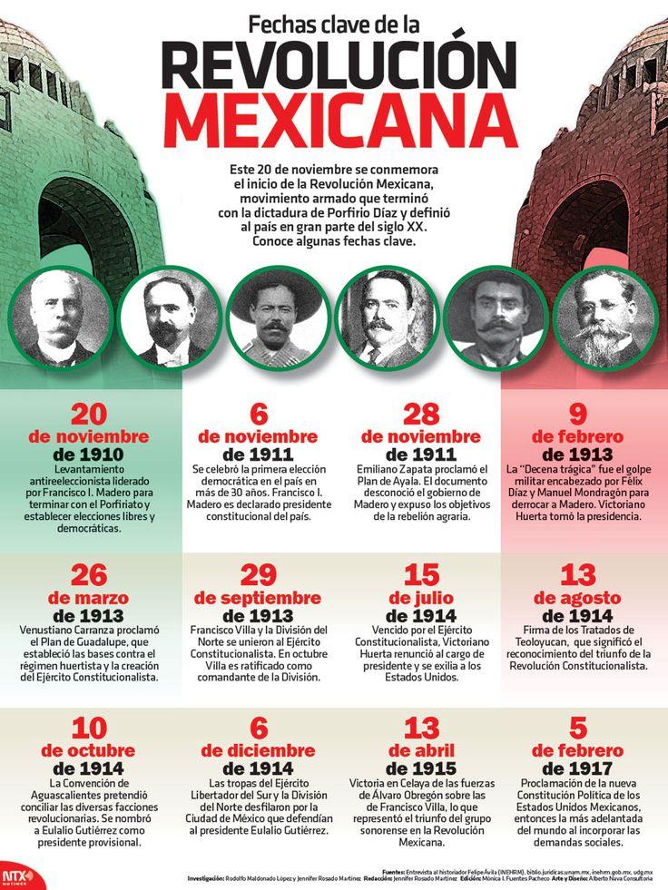 Hoy se conmemora el inicio de la Revolución Mexicana. Checa algunas fechas clave sobre dicho acontecimiento. #Infographic