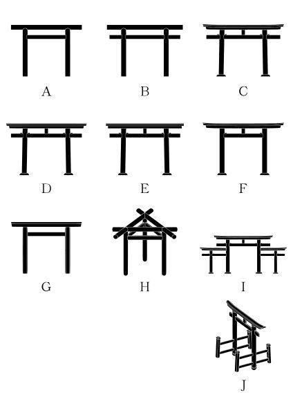 鳥居の種類 A「神明鳥居(Shinmei torii)」、B「鹿島鳥居(Kashima torii)」、C「明神鳥居(Myōjin torii)」、D「八幡鳥居(Hachiman torii)」、E「春日鳥居(Kasuga torii)」、F「中山鳥居(Nakayama torii)」、G「外宮鳥居(Gekū torii)」、H「三柱鳥居(Mihashira torii)」、I「三輪鳥居(Miwa torii)」、J「両部鳥居(Ryōbu torii)」