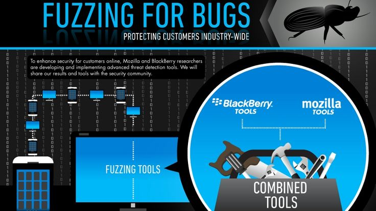Mozilla and BlackBerry grow Peach fuzz to catch software bugs | New tool uncovers potential security flaws in applications, programs or areas of code. Buying advice from the leading technology site