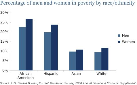 gap single hispanic girls The insight center for community economic development released a report on the gender wealth gap to mark international women's day the report found nearly half of all single black and.