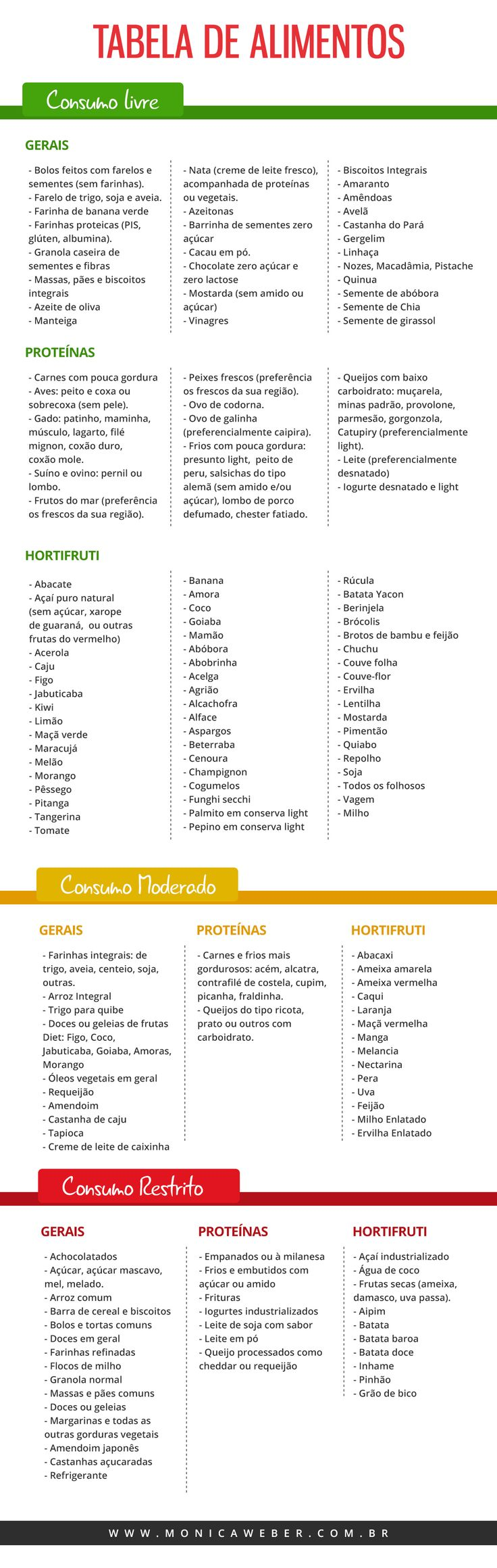 Tabela de alimentos - Dieta lowcarb
