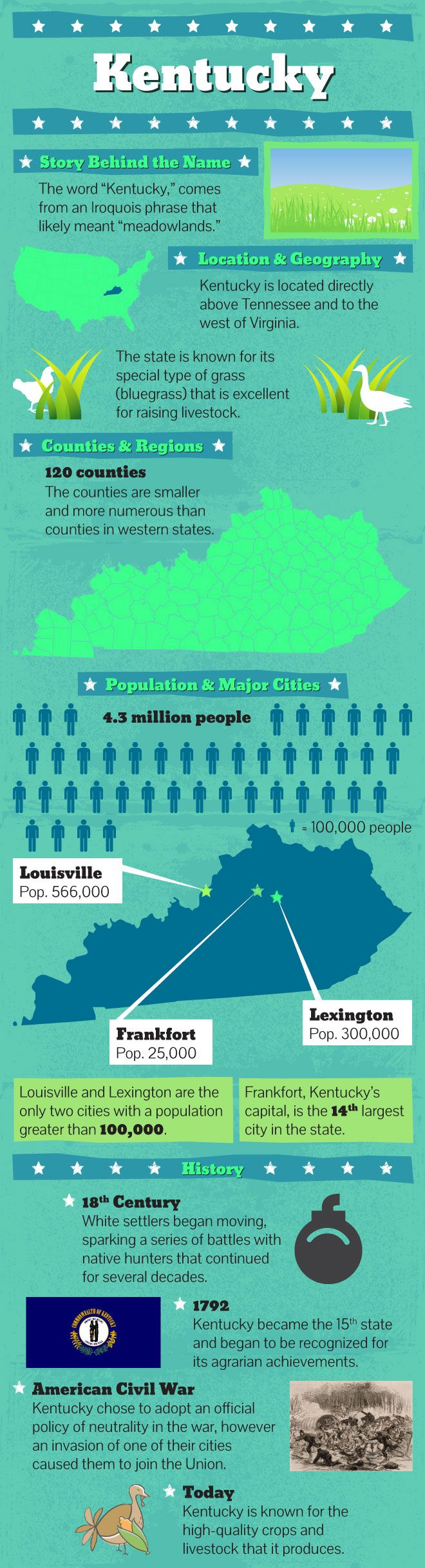 Infographic of Kentucky Facts