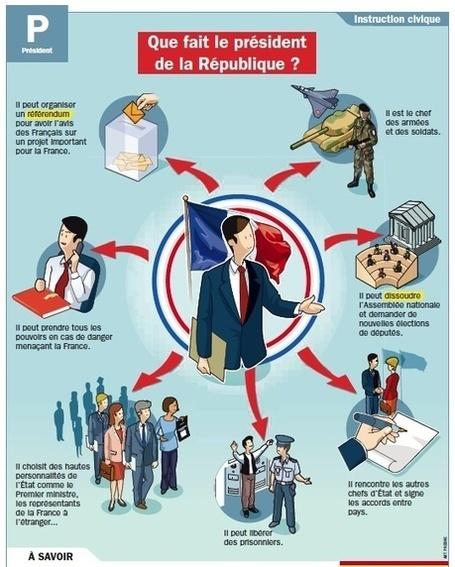 le role du president de la republique francaise.
