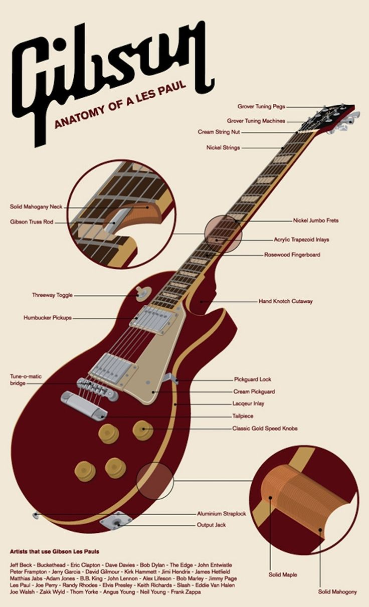 And if you're specifically into Gibsons, here's what they're working with. | 9 Amazing Infographics For Guitar Freaks