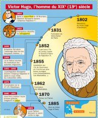 Victor Hugo, l'homme du XIX siècle - Mon Quotidien, le seul site d'information quotidienne pour les 10-14 ans !