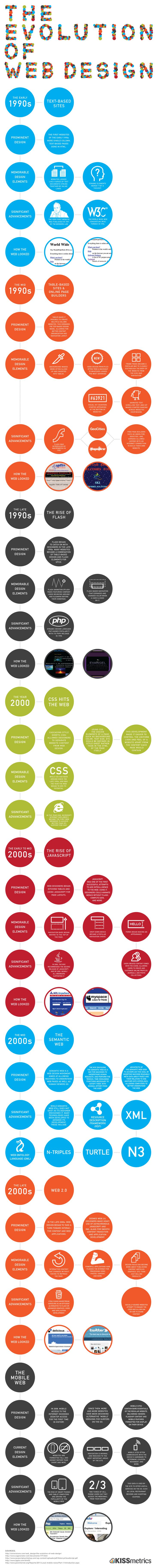 Evolution of web design #infography