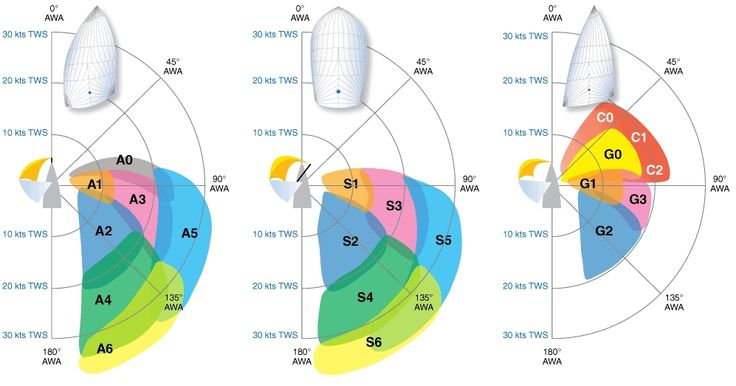 North Sails: Downwind Sail Performance Guide