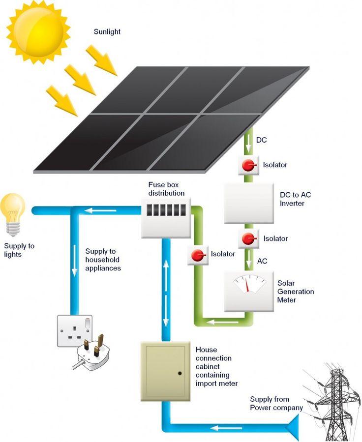 98 Best Solar Energy Images On Pinterest Solar Energy