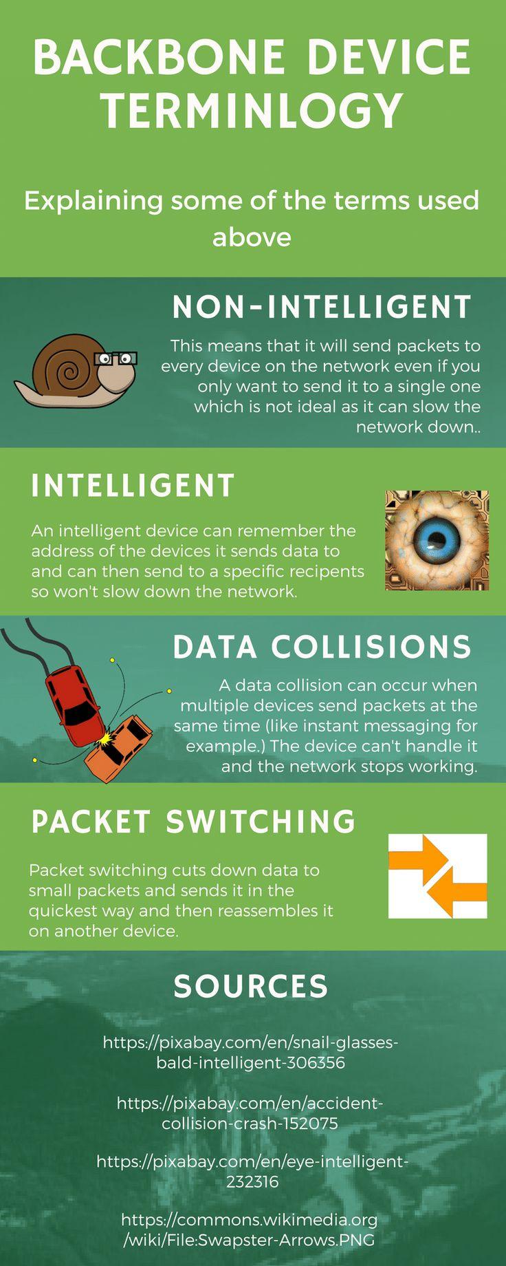 Part 2: Backbone Device Terminology